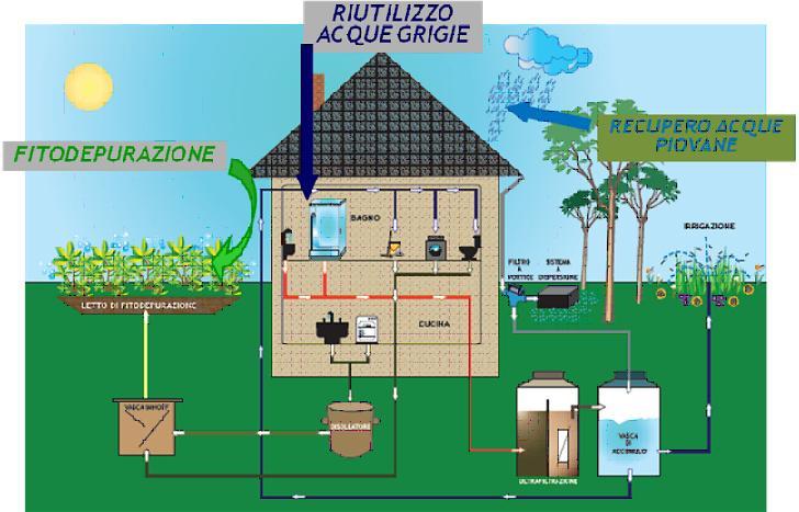 Riutilizzo acque reflue domestiche